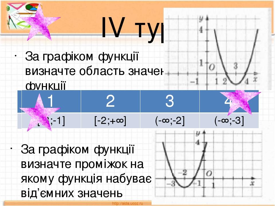 ІV тур За графіком функції визначте область значень функції За графіком функції визначте проміжок на якому функція набуває від'ємних значень 1 2 3 ...