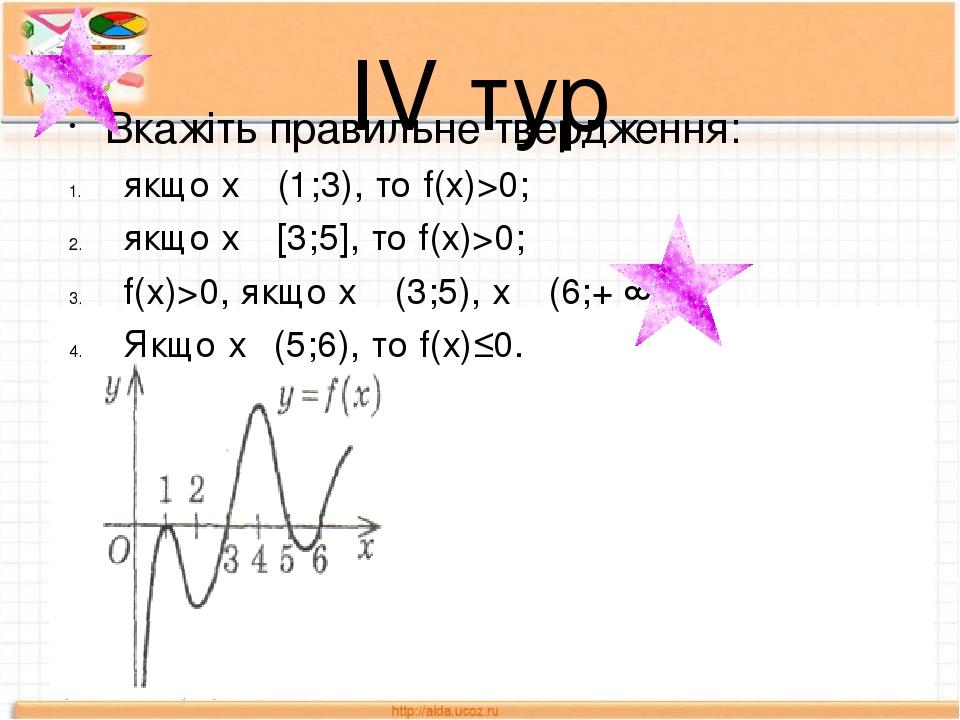 ІV тур Вкажіть правильне твердження: якщо х ϵ (1;3), то f(х)>0; якщо х ϵ [3;5], то f(х)>0; f(х)>0, якщо х ϵ (3;5), х ϵ (6;+ ∞); Якщо х ϵ(5;6), то f...