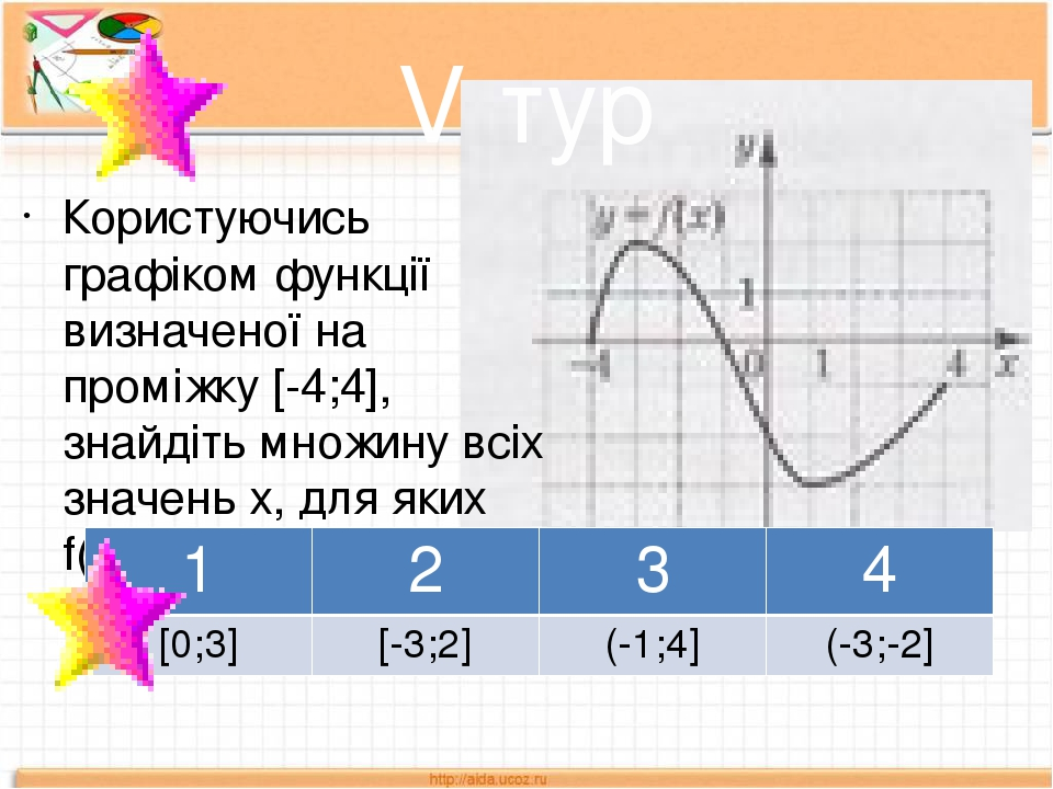 V тур Користуючись графіком функції визначеної на проміжку [-4;4], знайдіть множину всіх значень х, для яких f(х)≤-2 1 2 3 4 [0;3] [-3;2] (-1;4] (-...