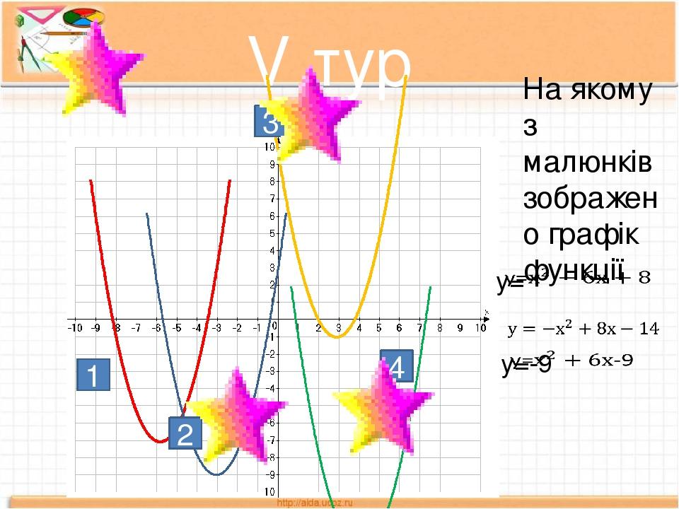 V тур На якому з малюнків зображено графік функції 1 2 3 4