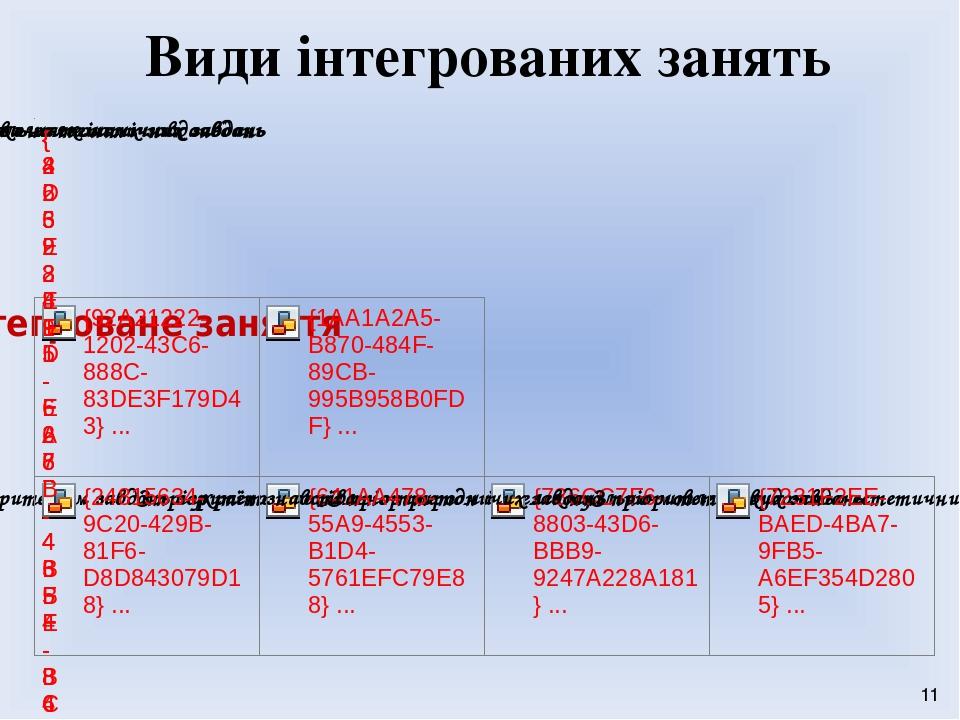 Види інтегрованих занять 11