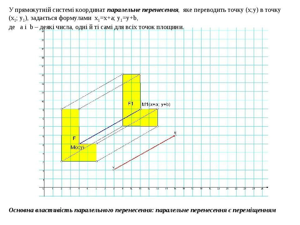 Основна властивість паралельного перенесення: паралельне перенесення є переміщенням У прямокутній системі координат паралельне перенесення, яке пер...