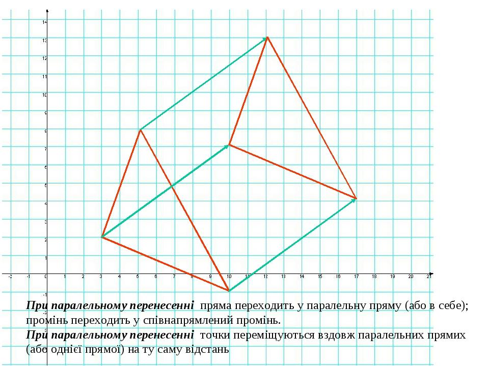 При паралельному перенесенні пряма переходить у паралельну пряму (або в себе); промінь переходить у співнапрямлений промінь. При паралельному перен...