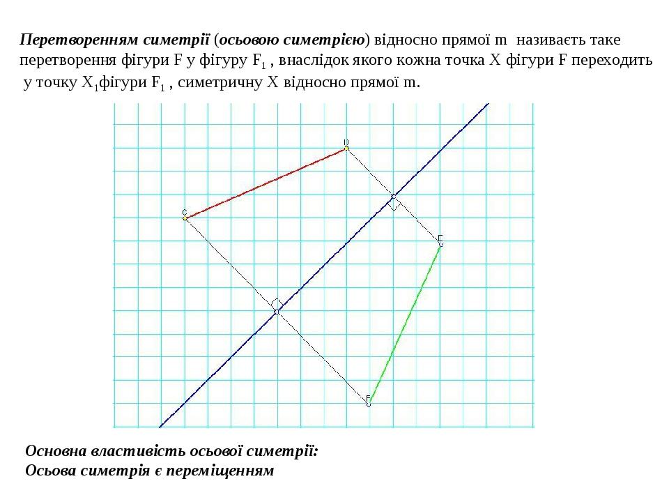 Перетворенням симетрії (осьовою симетрією) відносно прямої m називаєть таке перетворення фігури F у фігуру F1 , внаслідок якого кожна точка Х фігур...
