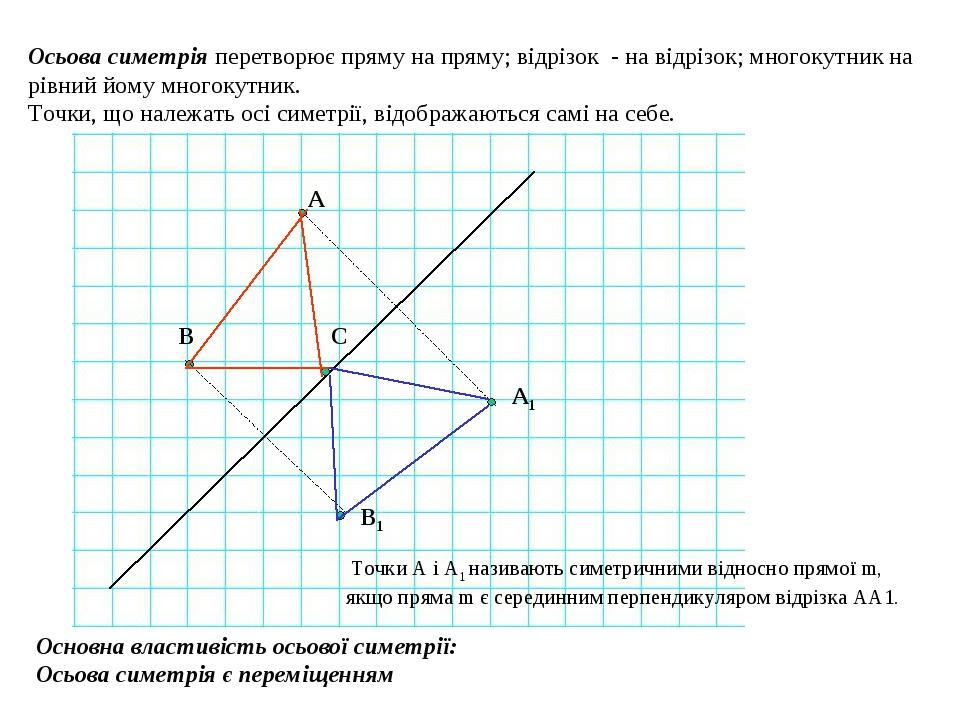 Осьова симетрія перетворює пряму на пряму; відрізок - на відрізок; многокутник на рівний йому многокутник. Точки, що належать осі симетрії, відобра...