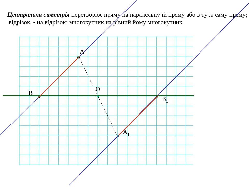 Центральна симетрія перетворює пряму на паралельну їй пряму або в ту ж саму пряму; відрізок - на відрізок; многокутник на рівний йому многокутник. ...