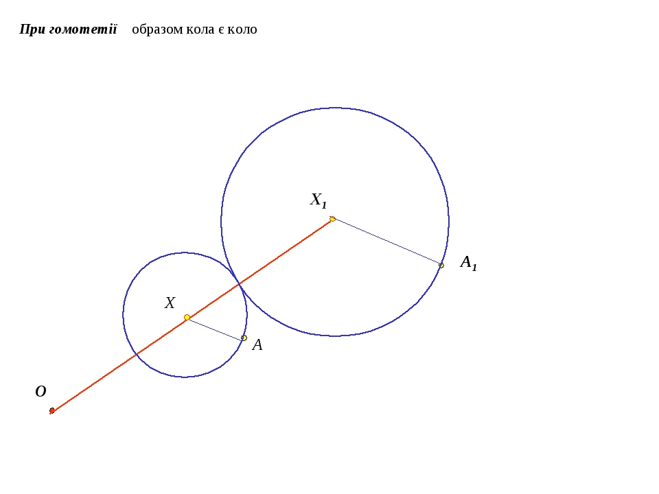 При гомотетії образом кола є коло O Х Х1 A A1
