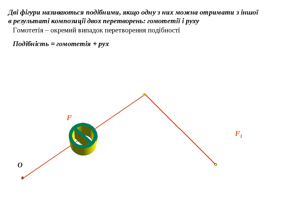 Дві фігури називаються подібними, якщо одну з них можна отримати з іншої в результаті композиції двох перетворень: гомотетії і руху O F F1 Подібніс...