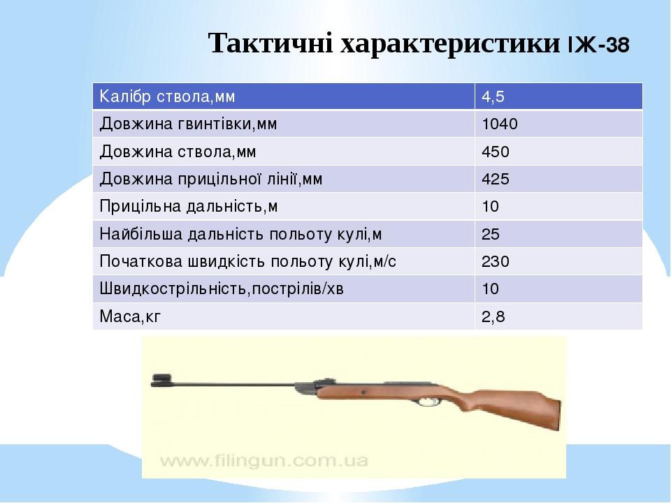 Тактичні характеристики ІЖ-38 Калібр ствола,мм 4,5 Довжина гвинтівки,мм 1040 Довжина ствола,мм 450 Довжина прицільноїлінії,мм 425 Прицільна дальніс...
