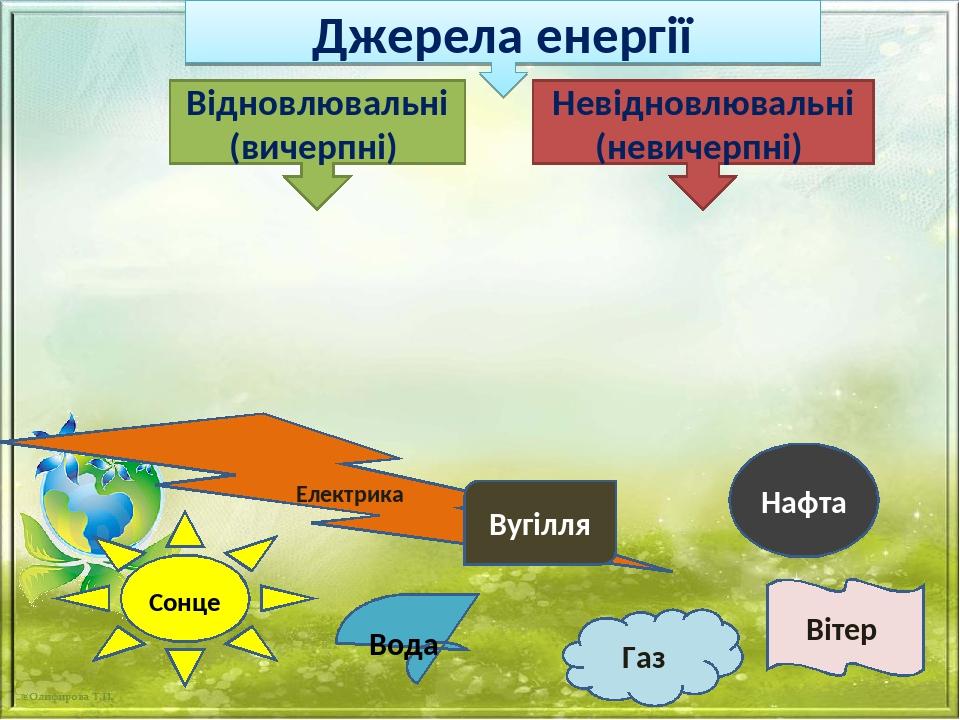 Джерела енергії Відновлювальні (вичерпні) Невідновлювальні (невичерпні) Сонце Вода Газ Електрика Нафта Вугілля Вітер
