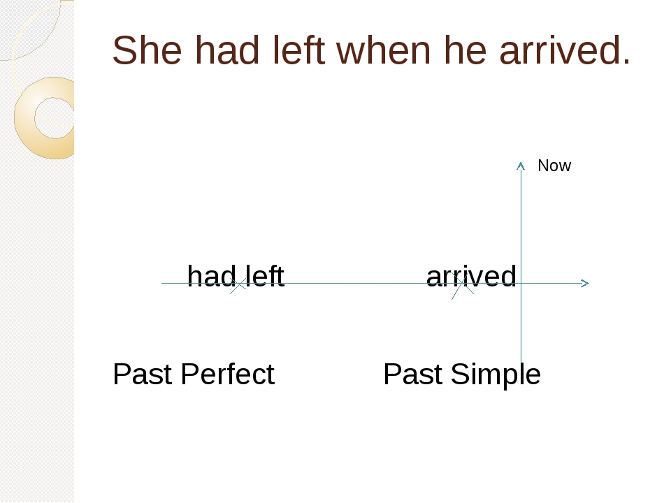 She had left when he arrived. had left arrived Past Perfect Past Simple Now