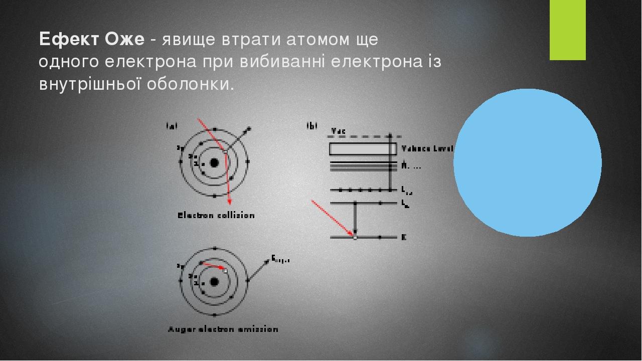 Ефект Оже- явище втратиатомомще одногоелектрона при вибиванні електрона із внутрішньоїоболонки.