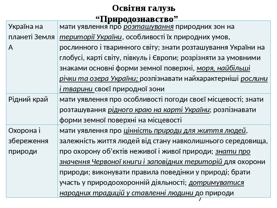 """Освітня галузь """"Природознавство"""" Україна на планеті Земля  мати уявлення пророзташуванняприродних зон натериторіїУкраїни,особливості їх природних ..."""
